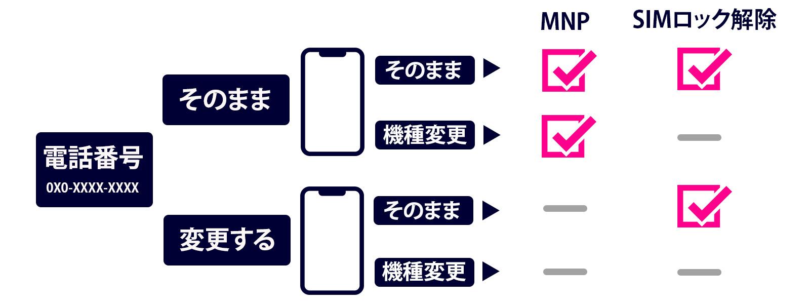 乗り換え 携帯